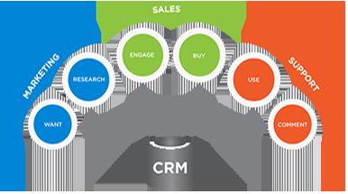 crm-model copy